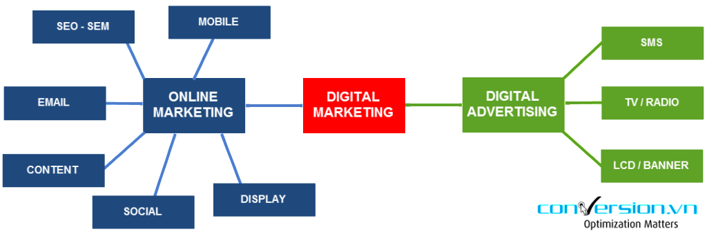 cac loai digital marketing